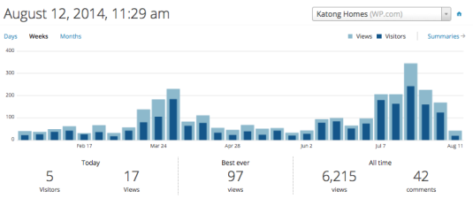 Katonghomes weekly visits