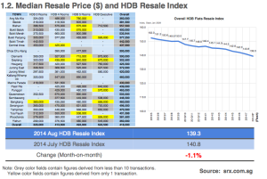 HDB resale price drop
